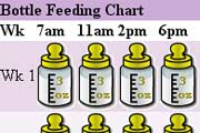 Bottle Feeding Chart